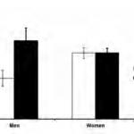 Mäns självförtroende försämras av kvinnors framgång