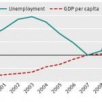 Självmordsincidensen ökade under finanskrisen