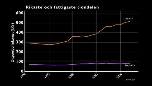 Disponibel inkomst för tiondelen av Sveriges befolkning med högst och lägst inkomster. Källa: SCB via SVT