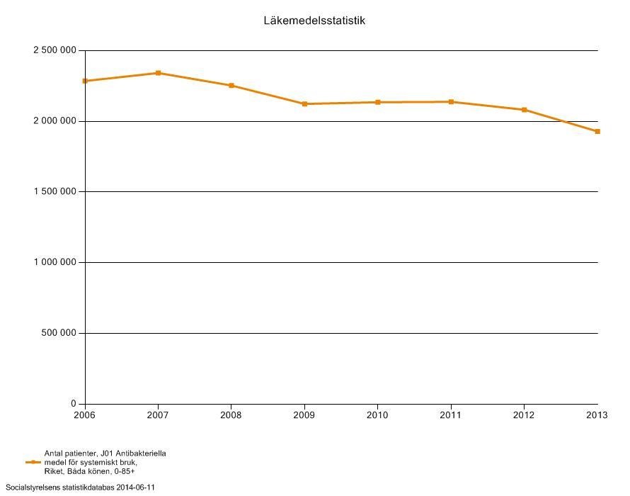 Systemisk-antibiotika-statistik