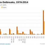 Ebolautbrottet – globalt hot eller inte?