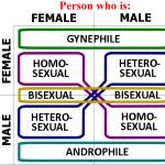 Orgasmförekomst beroende på sexuell läggning